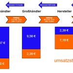 Wertschöpfungskette und Umsatzsteuer