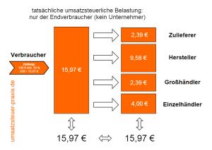 Umsatzsteuerbelastung nur für Verbraucher