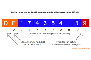 Aufbau USt-ID Umsatzsteuer-Identifikationsnummer Deutschland